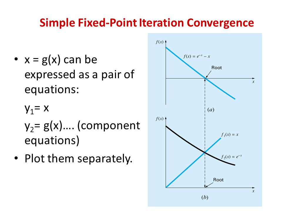 Simple Fixed-Point Iteration Convergence