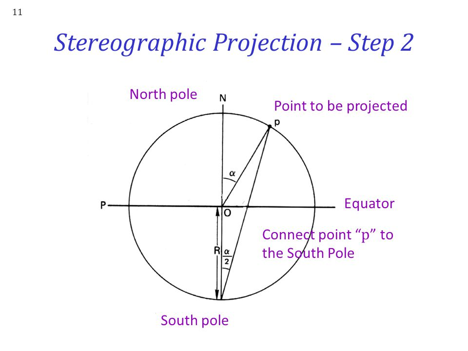 Stereographic Projection – Step 2