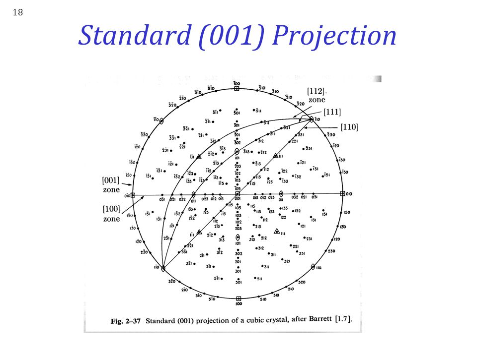 Standard (001) Projection