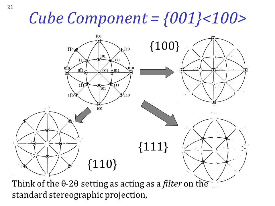 Cube Component = {001}<100>