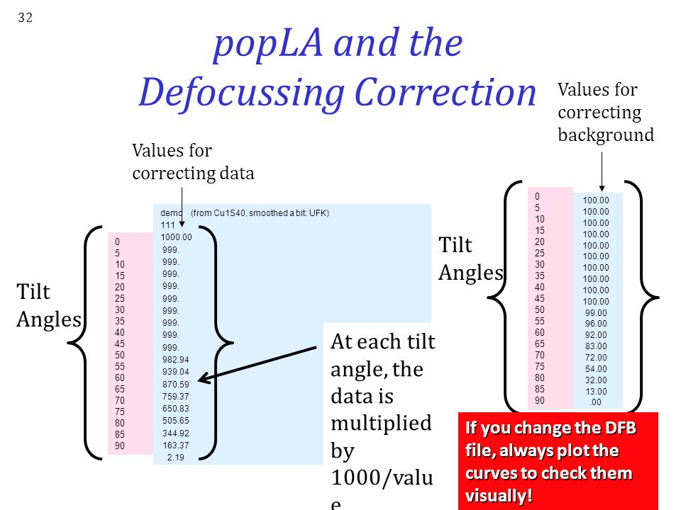 popLA and the Defocussing Correction