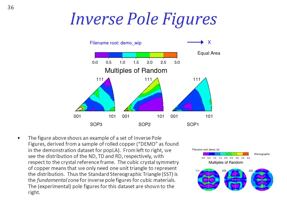 Inverse Pole Figures