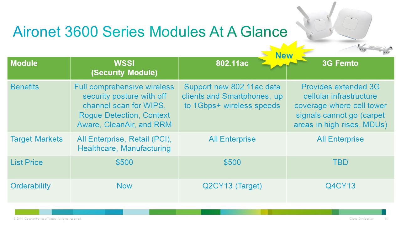 Aironet 3600 Series Modules At A Glance