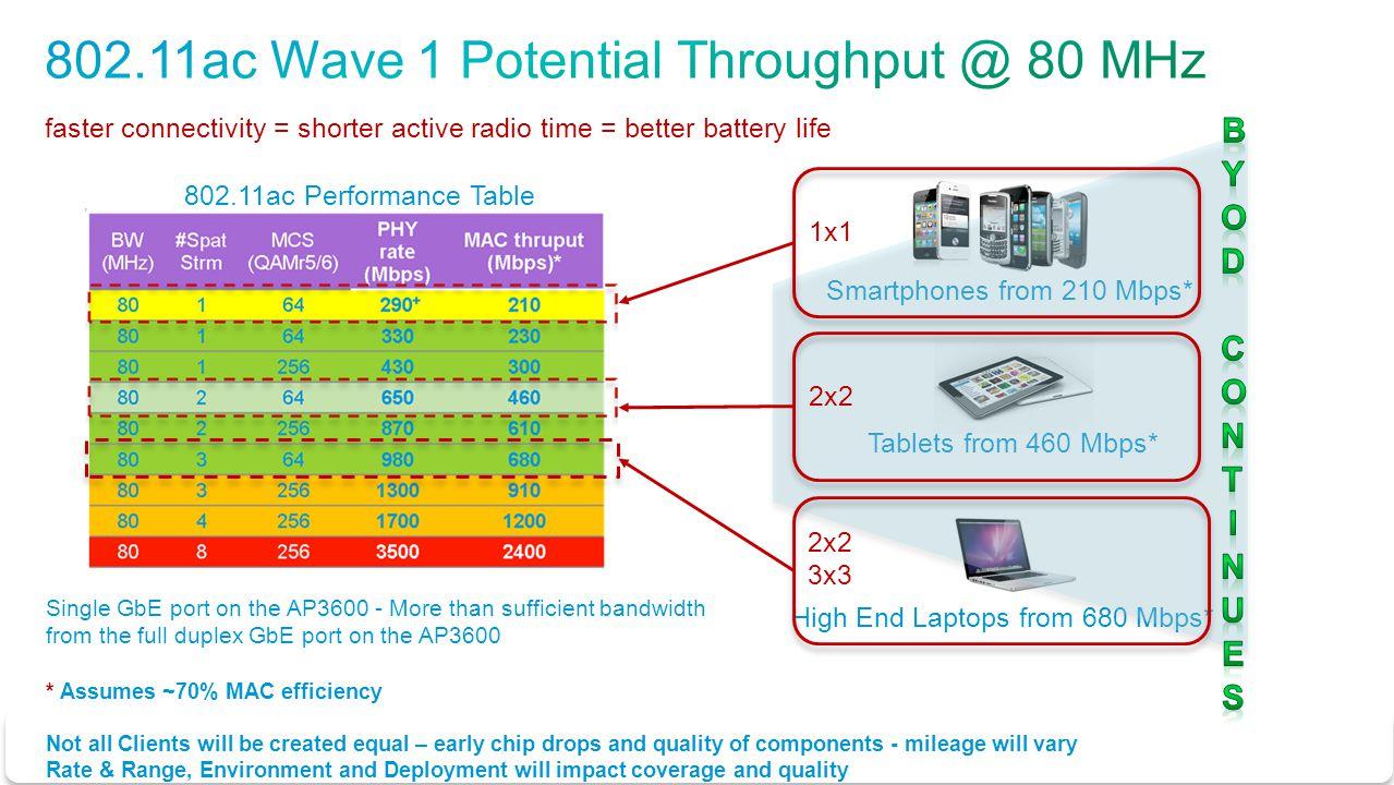 802.11ac Wave 1 Potential Throughput @ 80 MHz