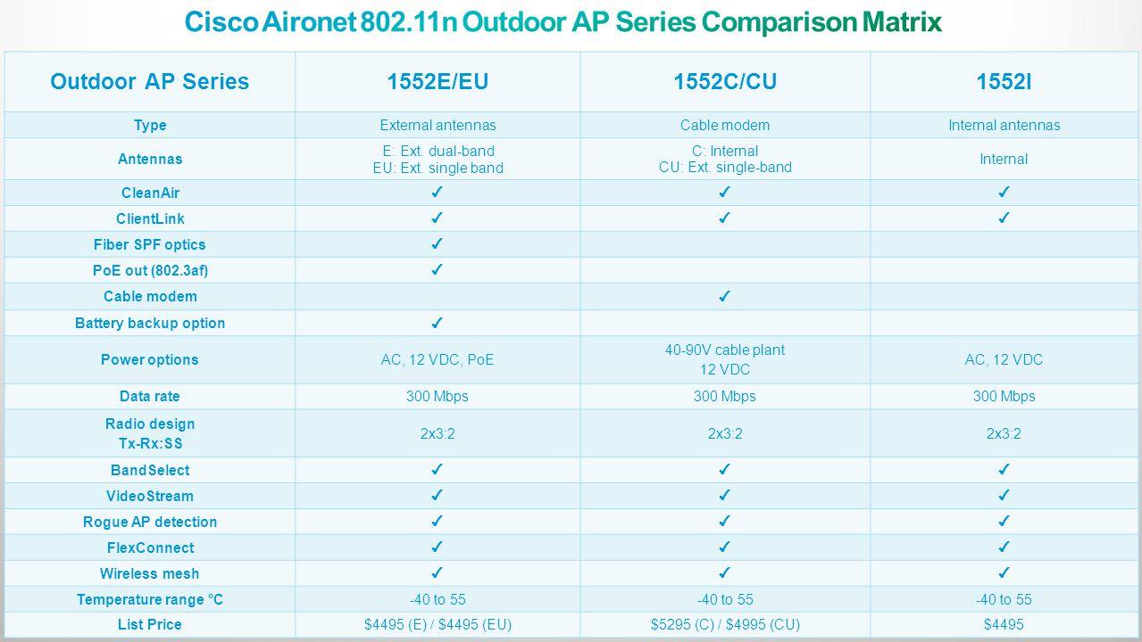 Cisco Aironet 802.11n Outdoor AP Series Comparison Matrix