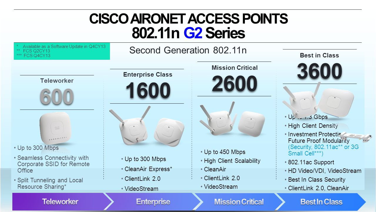 CISCO AIRONET ACCESS POINTS