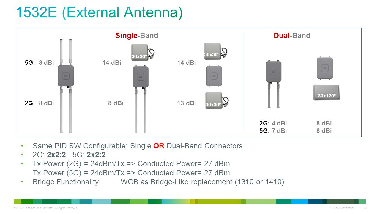 1532E (External Antenna) Single-Band Dual-Band