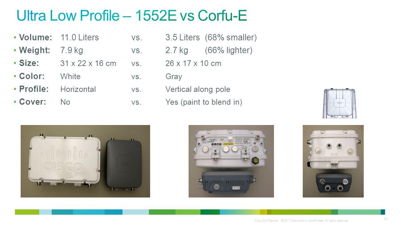 Ultra Low Profile – 1552E vs Corfu-E