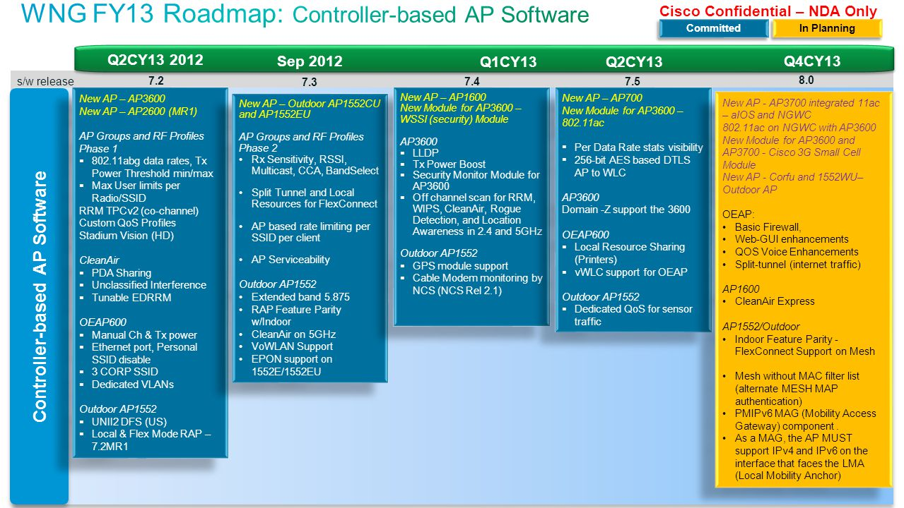 WNG FY13 Roadmap: Controller-based AP Software