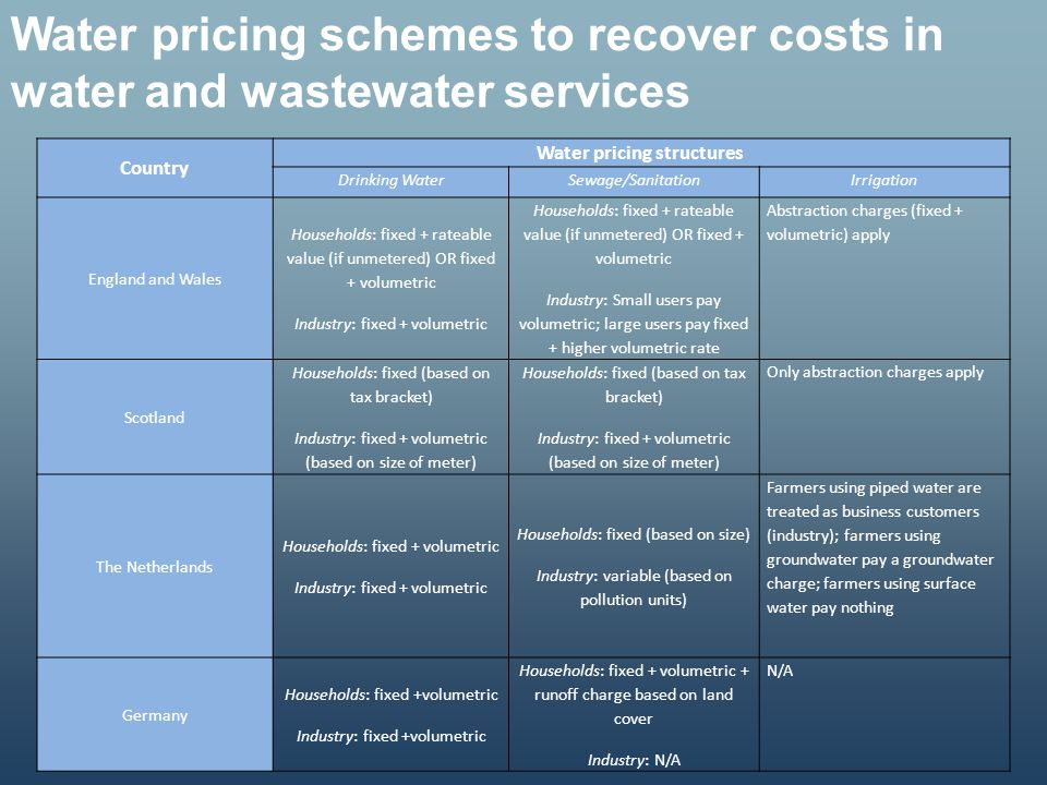 Water pricing structures