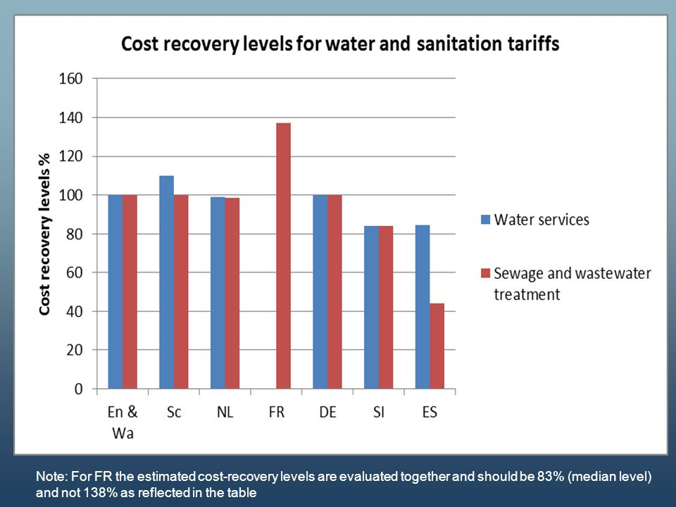 Cost recovery levels (water/sanitation tariffs)
