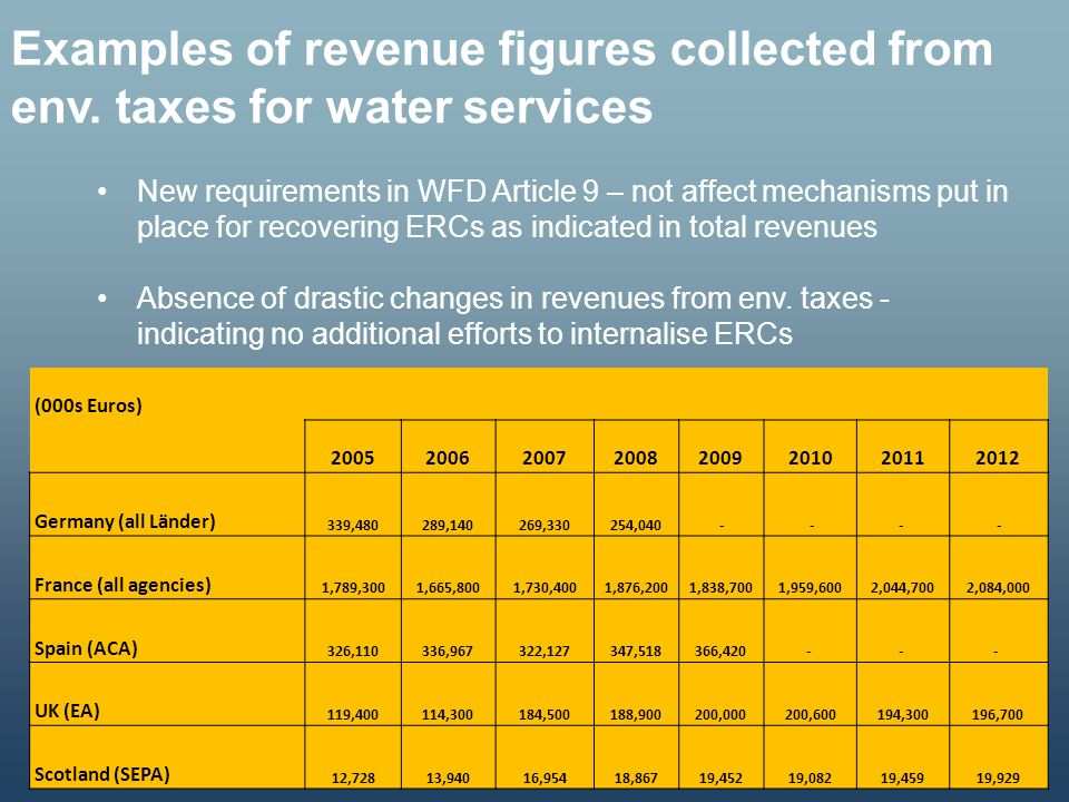 Examples of revenue figures collected from env