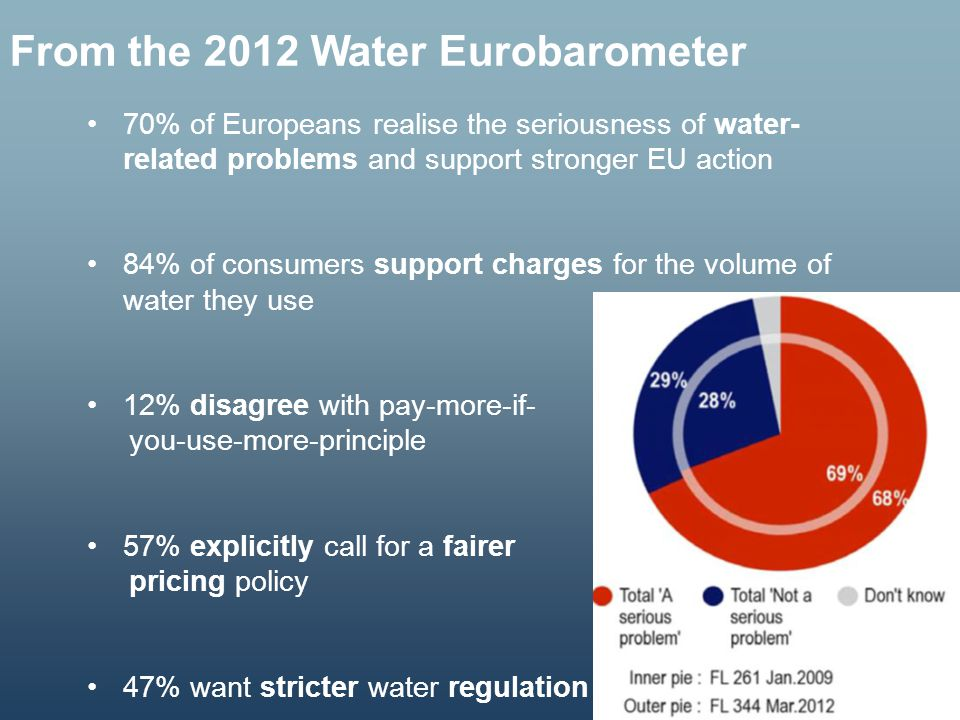From the 2012 Water Eurobarometer
