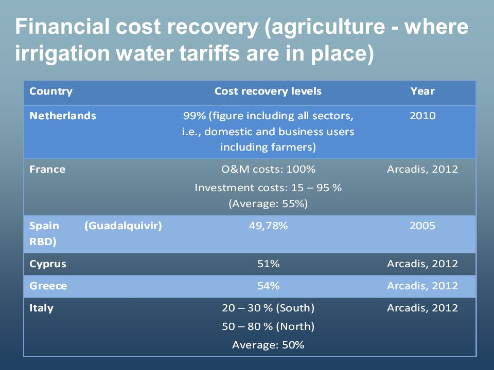 Financial cost recovery (agriculture - where irrigation water tariffs are in place)