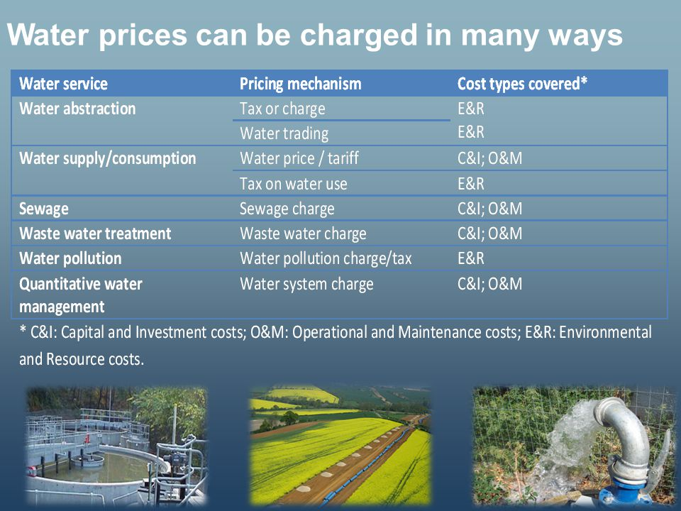 Water prices can be charged in many ways