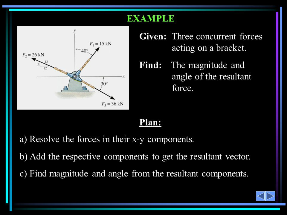 Given: Three concurrent forces acting on a bracket.