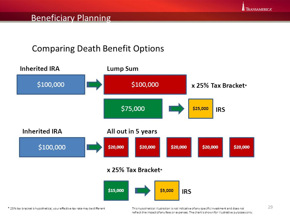 Comparing Death Benefit Options
