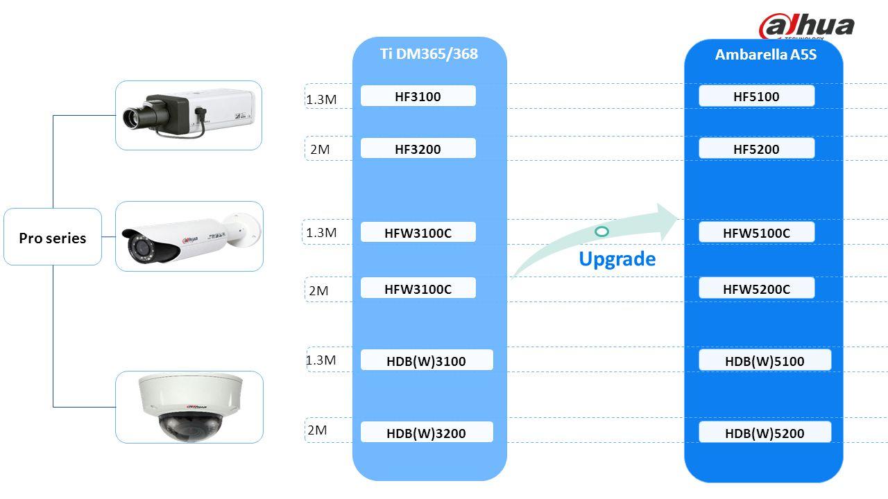 Upgrade Smart Series Ti DM365/368 Ambarella A5S Pro series 1.3M HF3100