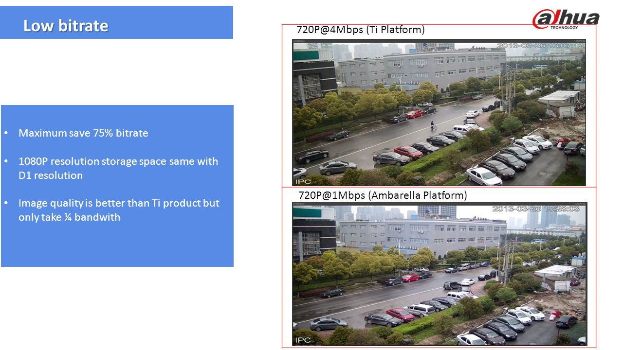 Low bitrate 720P@4Mbps (Ti Platform) Maximum save 75% bitrate