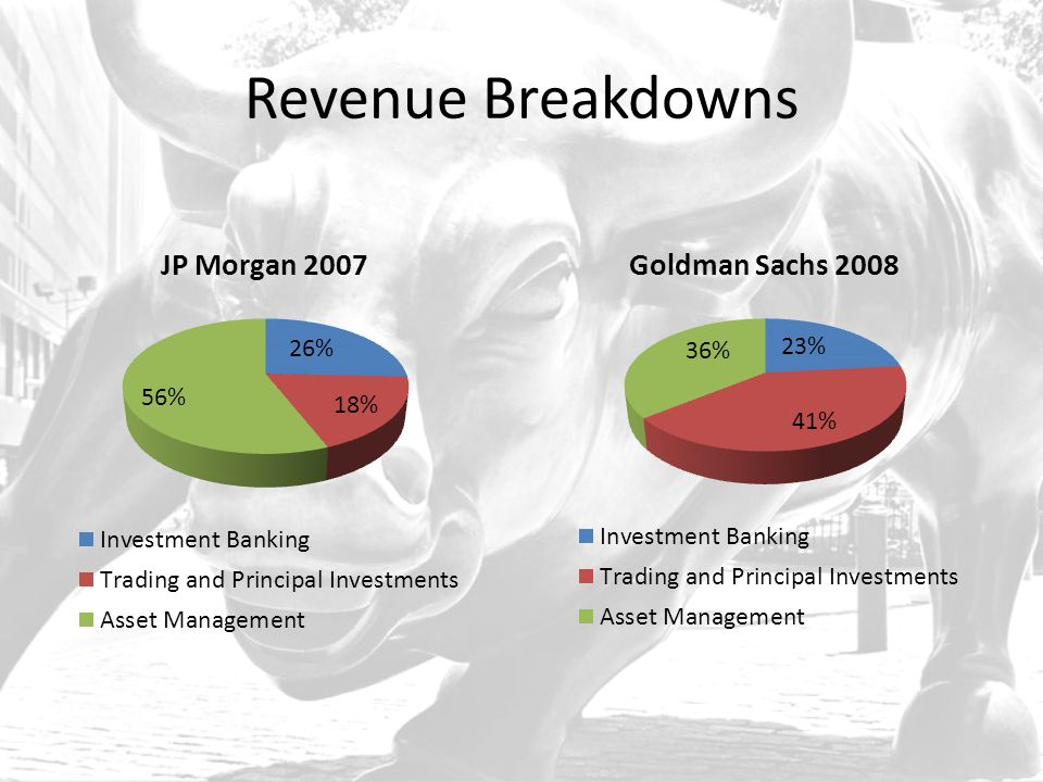Revenue Breakdowns
