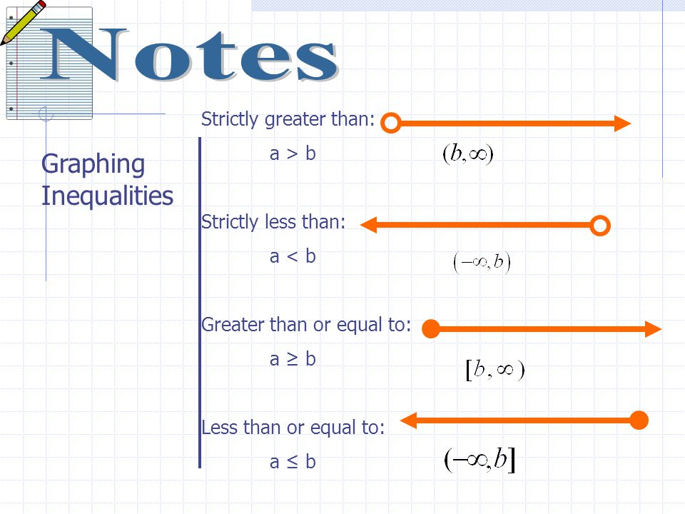 Notes Graphing Inequalities Strictly greater than: a > b
