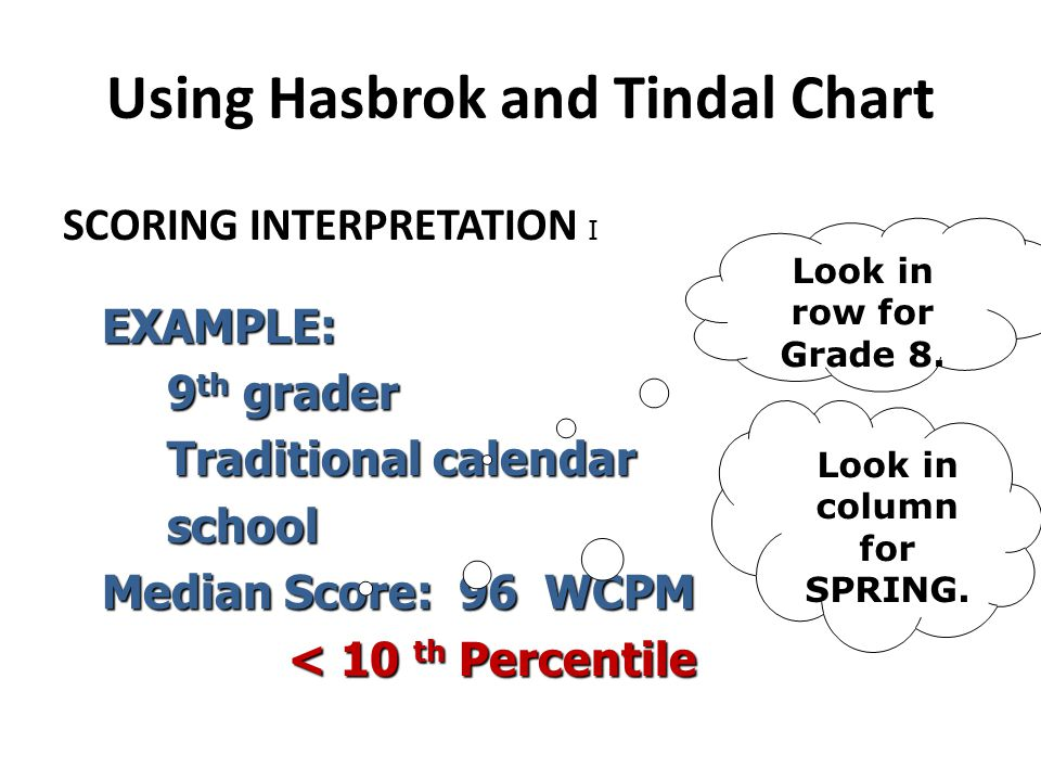Using Hasbrok and Tindal Chart