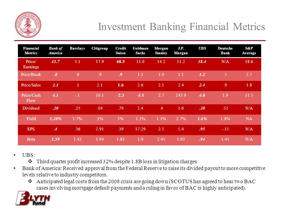 Investment Banking Financial Metrics