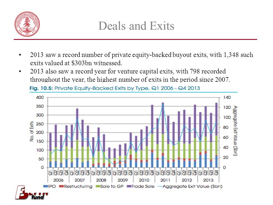 Deals and Exits 2013 saw a record number of private equity-backed buyout exits, with 1,348 such exits valued at $303bn witnessed.