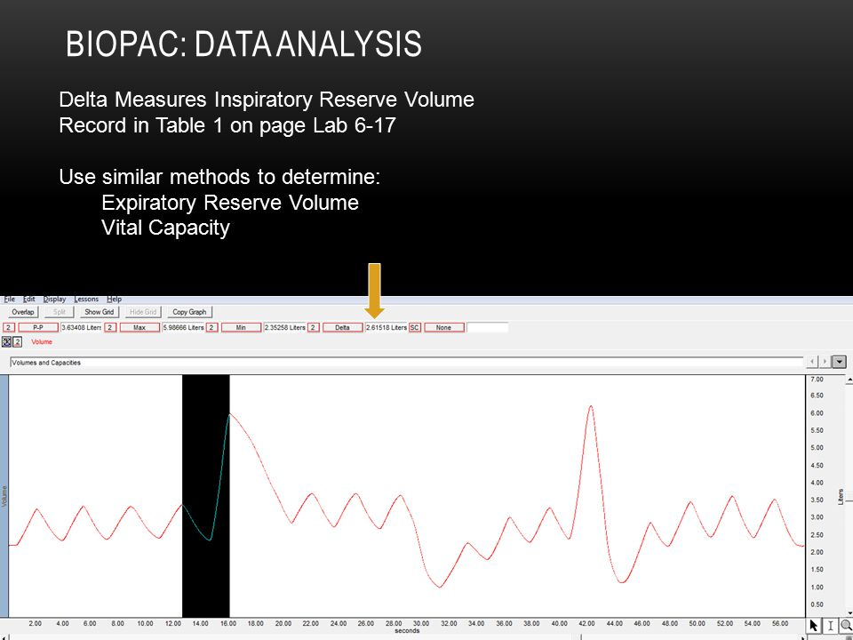 Biopac: Data Analysis Delta Measures Inspiratory Reserve Volume