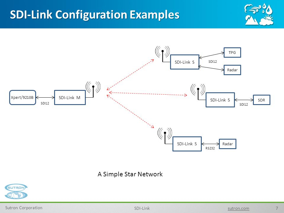 SDI-Link Configuration Examples