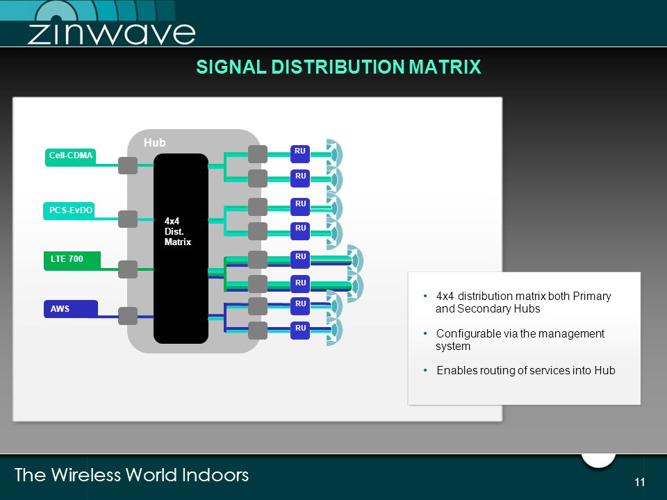 SIGNAL DISTRIBUTION MATRIX