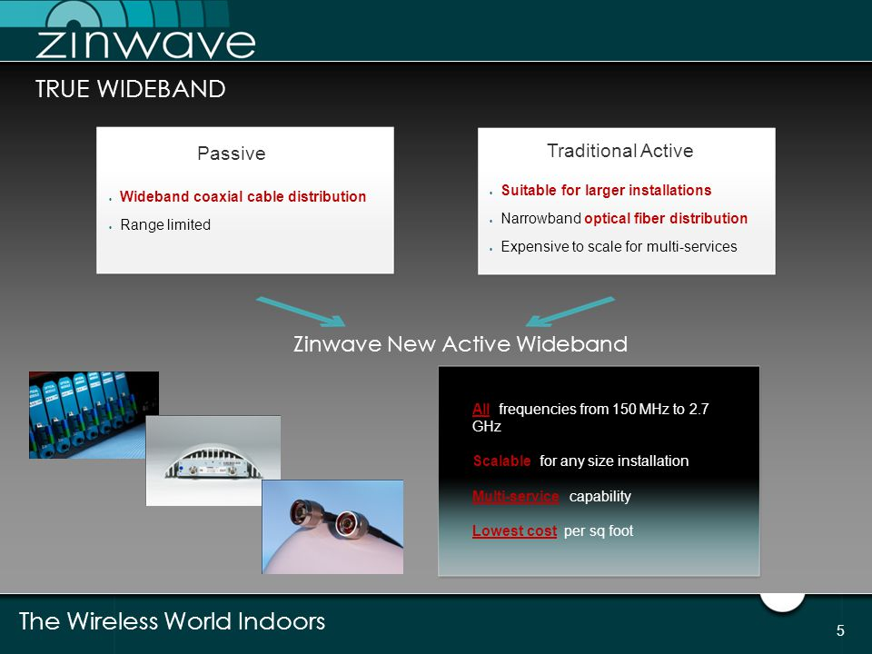 TRUE WIDEBAND Zinwave New Active Wideband Passive Traditional Active