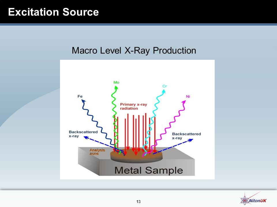 Excitation Source Macro Level X-Ray Production