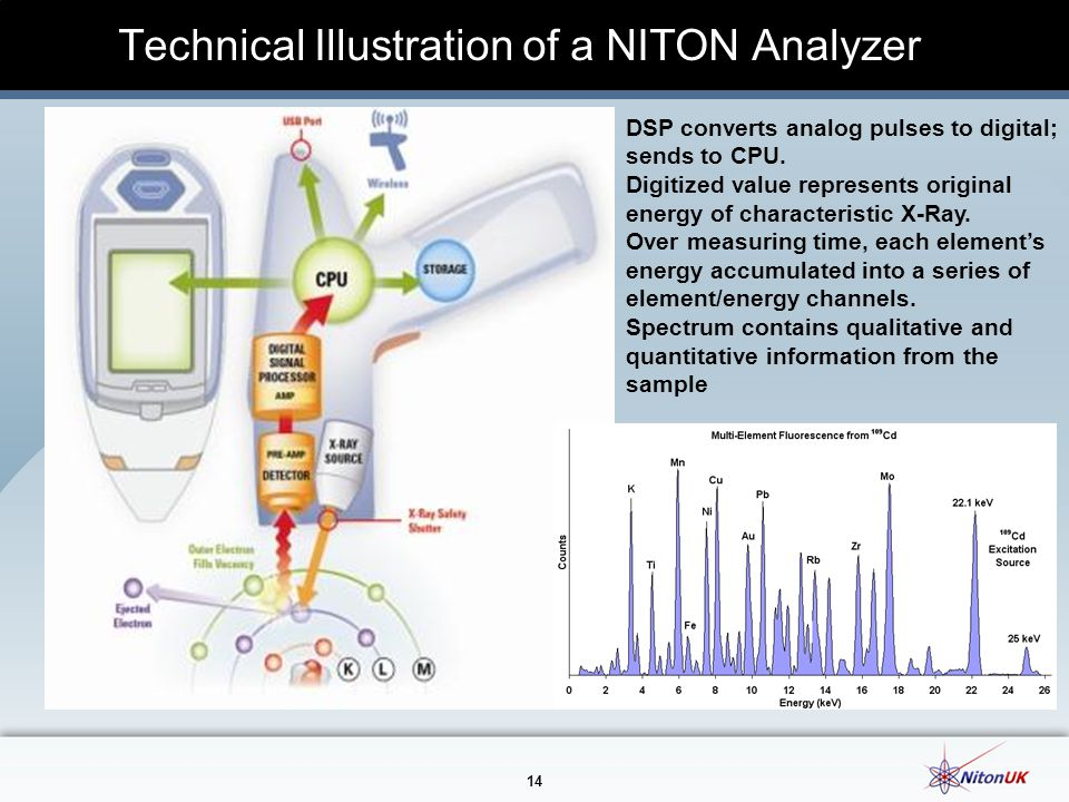 Technical Illustration of a NITON Analyzer