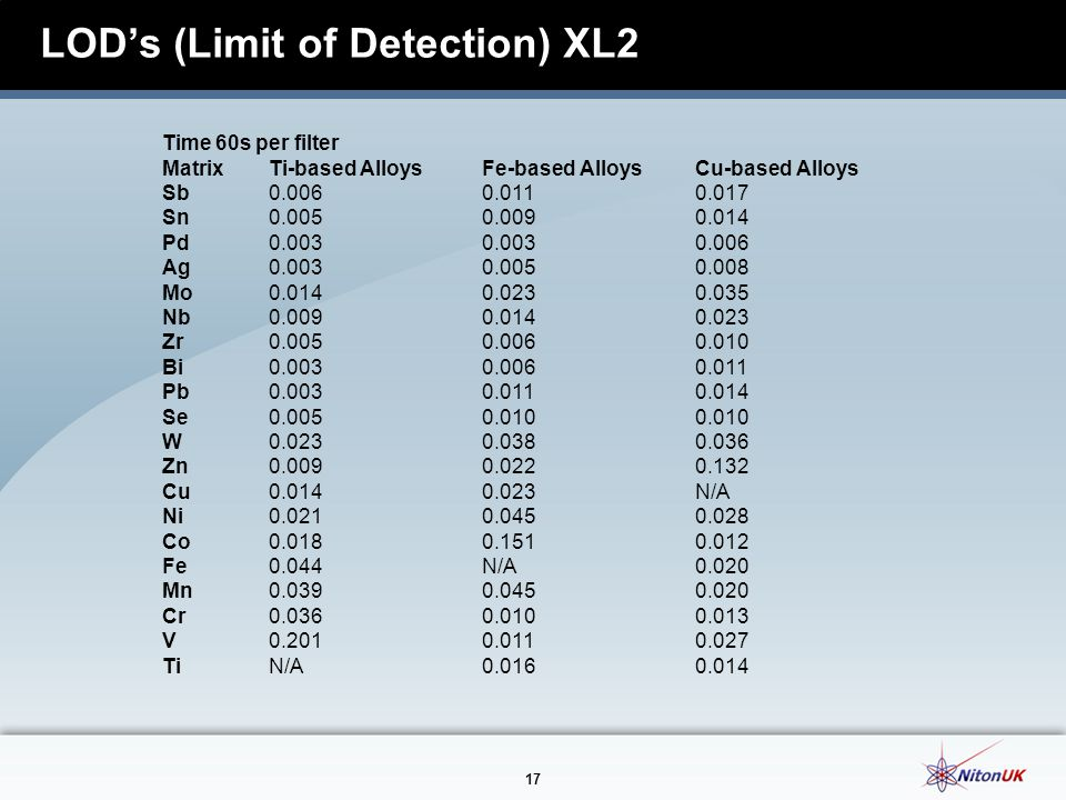 LOD's (Limit of Detection) XL2