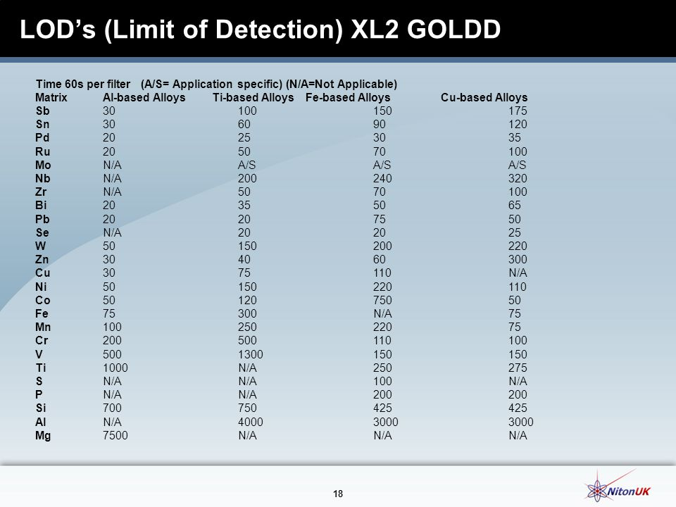 LOD's (Limit of Detection) XL2 GOLDD