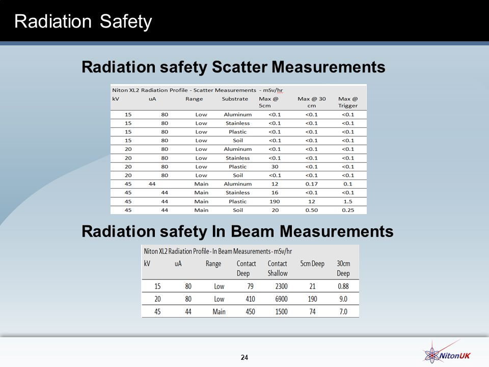 Radiation Safety Radiation safety Scatter Measurements