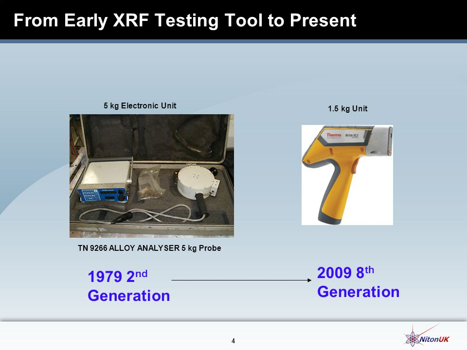 From Early XRF Testing Tool to Present