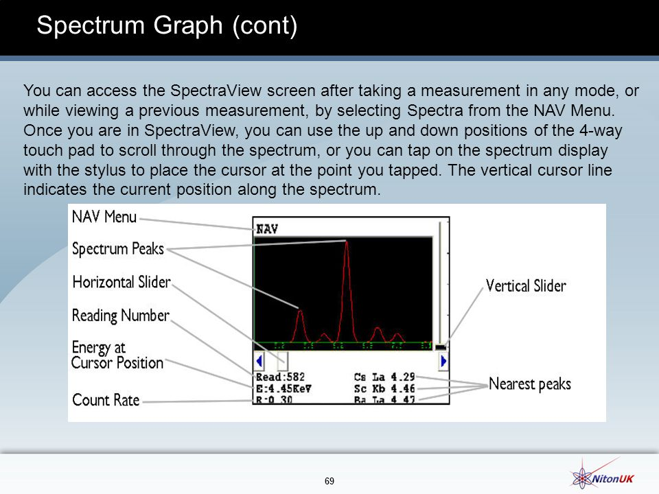 Spectrum Graph (cont)