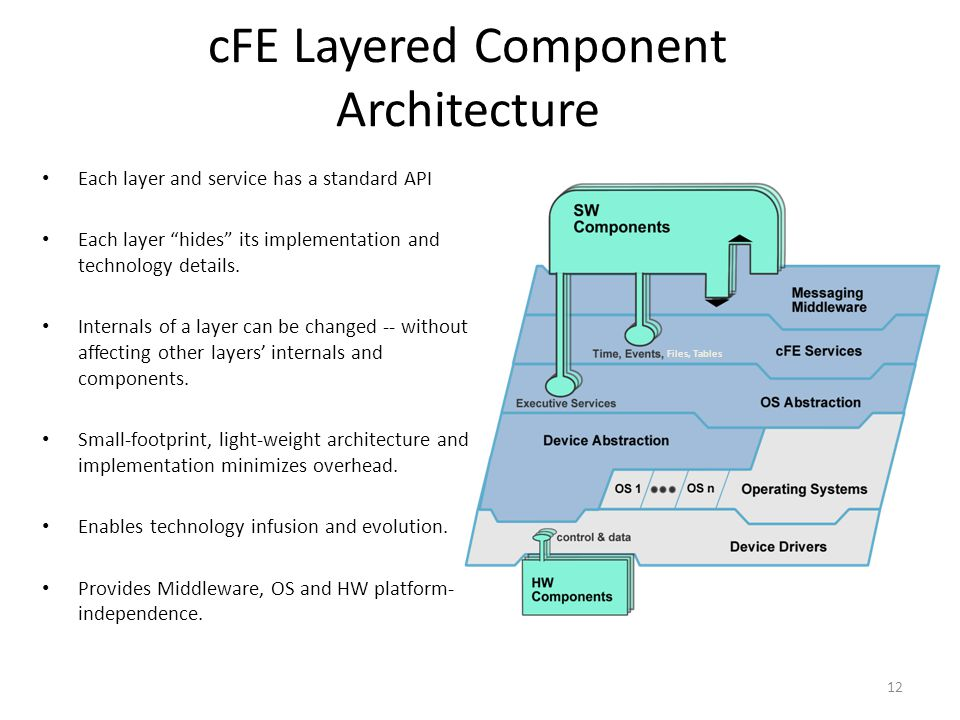 cFE Layered Component Architecture