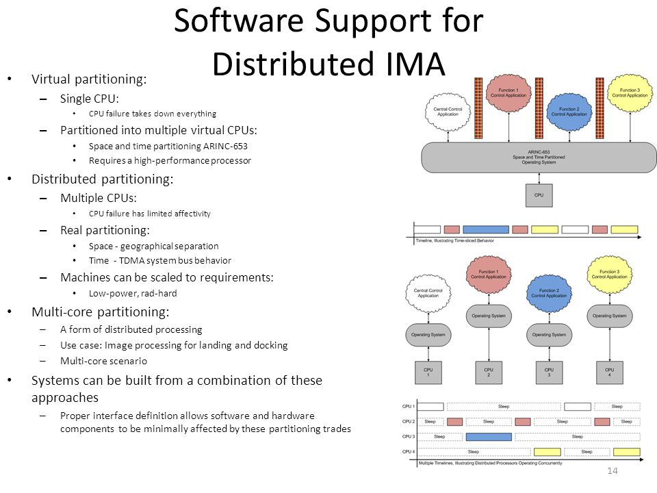 Software Support for Distributed IMA