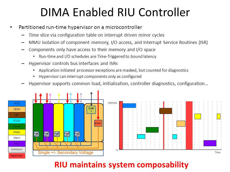 DIMA Enabled RIU Controller