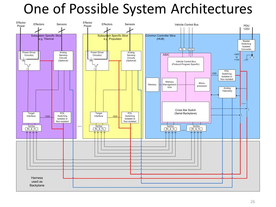 One of Possible System Architectures