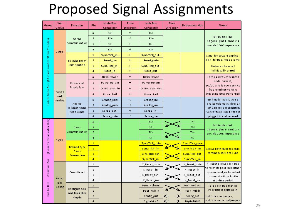 Proposed Signal Assignments