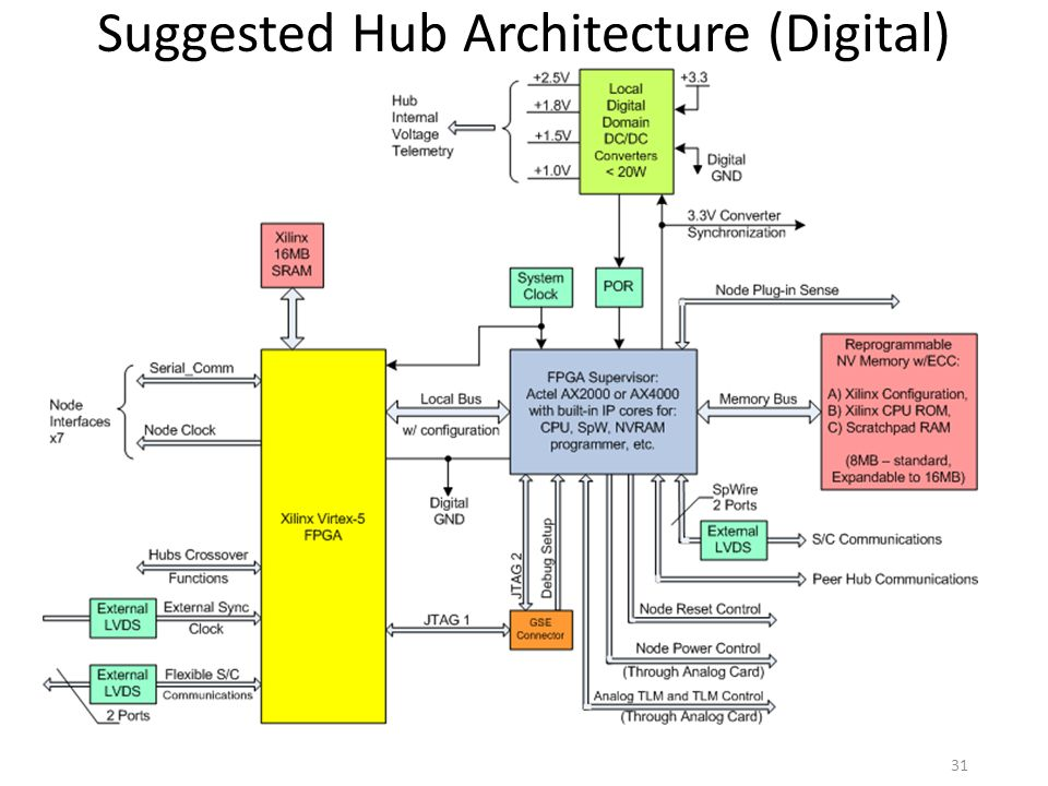 Suggested Hub Architecture (Digital) Section)