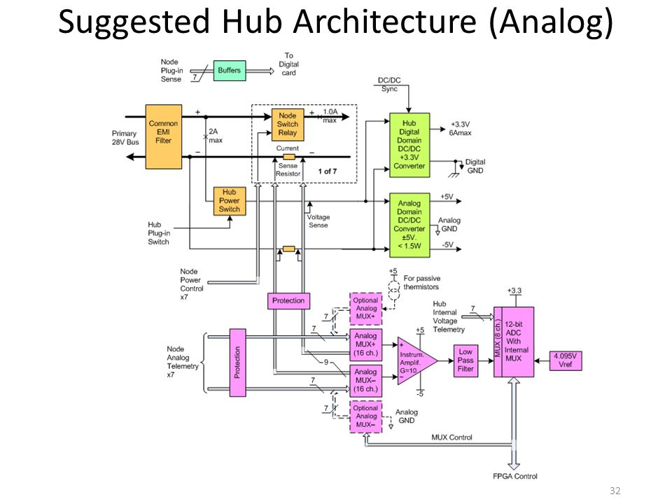 Suggested Hub Architecture (Analog)