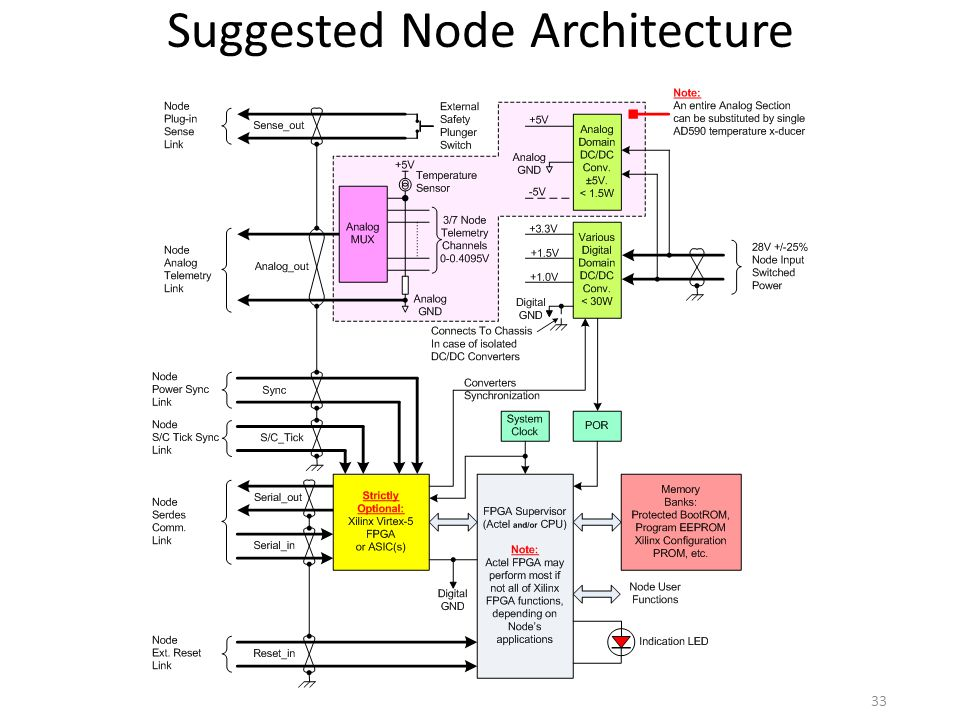 Suggested Node Architecture