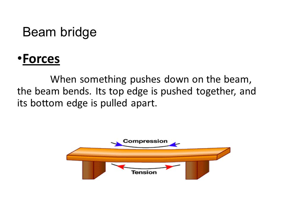 Beam bridge Forces. When something pushes down on the beam, the beam bends.