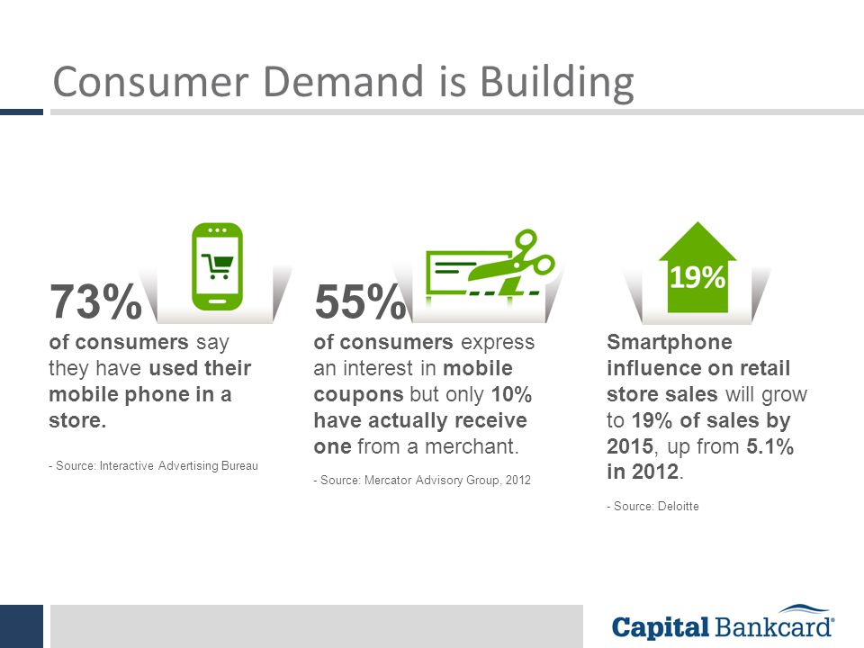 Consumer Demand is Building