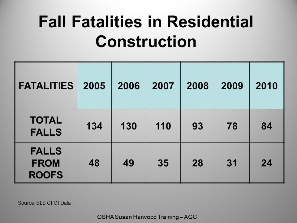 Fall Fatalities in Residential Construction